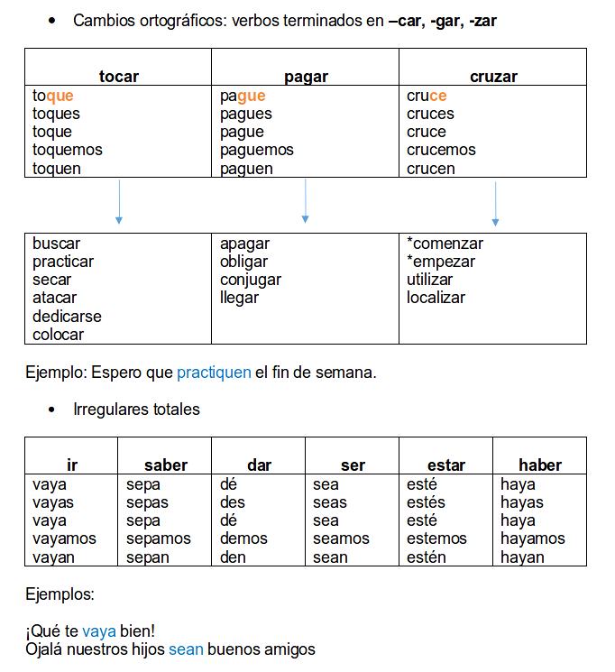 The Present Subjunctive Tense - Regular & Irregular in Spanish