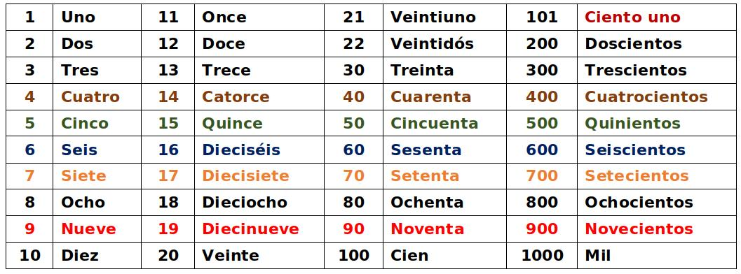the numbers in Spanish from one to one thousand> <p><strong> Numbers 1 - 15</strong> Los números uno a quince. <figure><audio controls src=