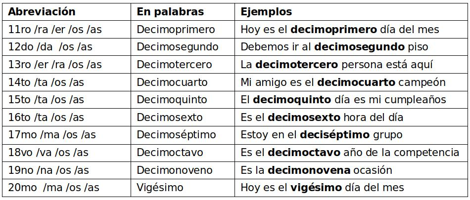 the ordinal numbers in Spanish from eleven to twenty> </div> <p class=