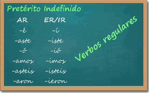 Spanish Grammar Preterite Regular Verbs. Notes Exercises On The Spanish Preterite. Worksheet. Spanish Imperfect Worksheet At Mspartners.co
